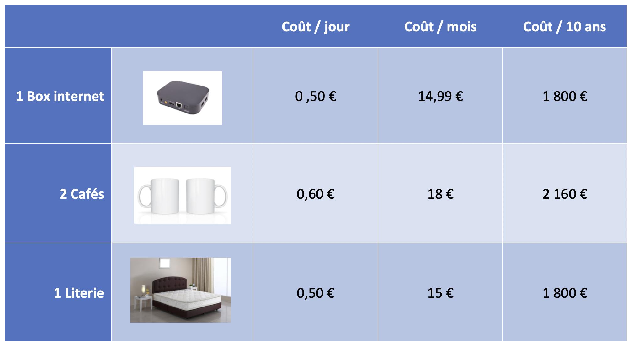 Différence des coûts entre différents appareils