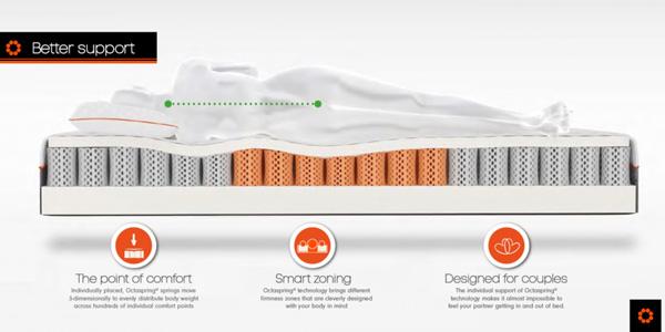 La technologie Octaspring® Un soutien millimétré…..